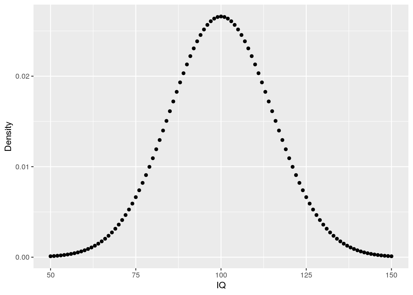 Using probability distributions in R: dnorm, pnorm, qnorm