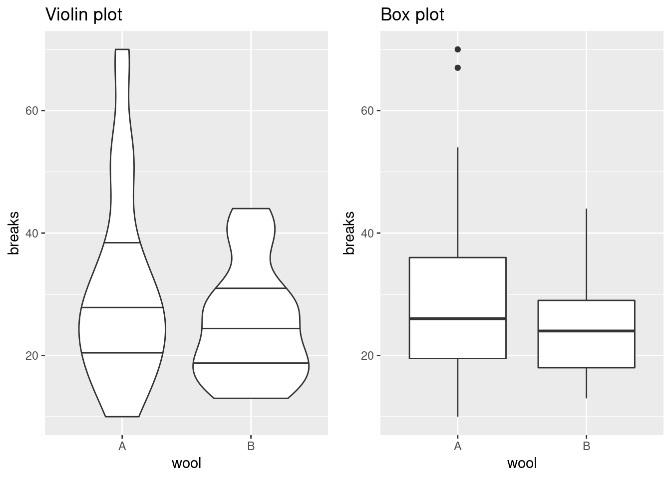 Box Plot Alternatives: Beeswarm and Violin Plots