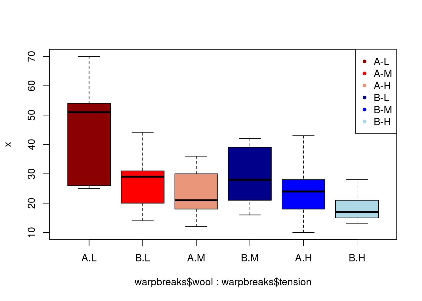 Comparing Medians and Inter-Quartile Ranges Using the Box Plot