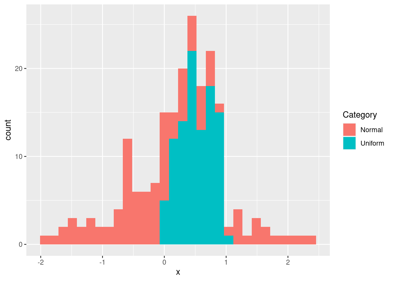Determining the Distribution of Data Using Histograms