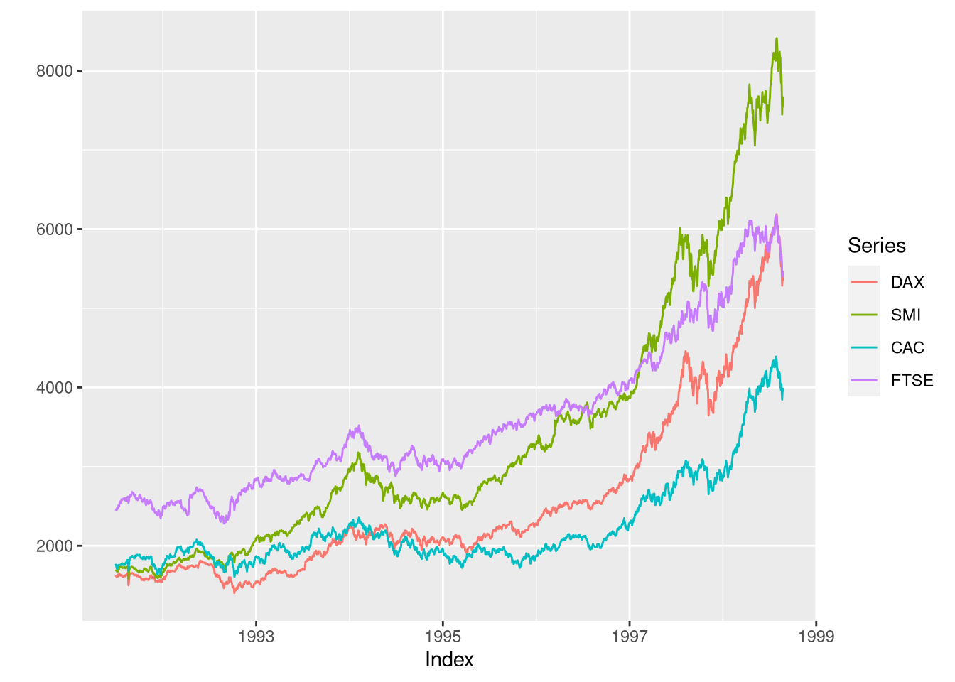 Visualizing Time-Series Data with Line Plots