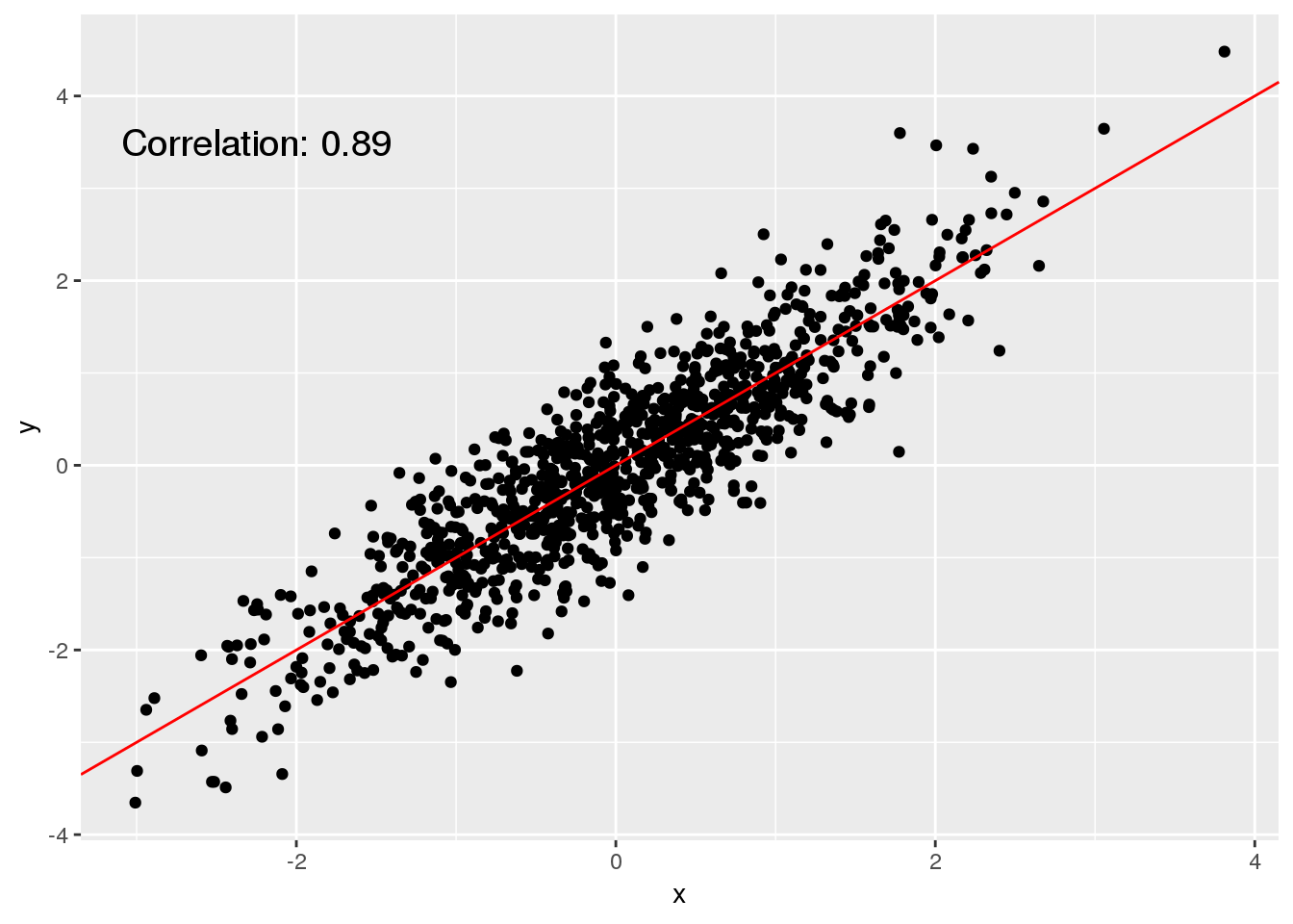 Visualizing Individual Data Points Using Scatter Plots