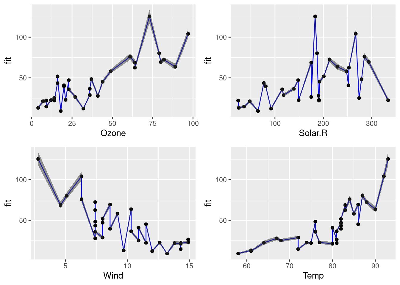 Interpreting Generalized Linear Models