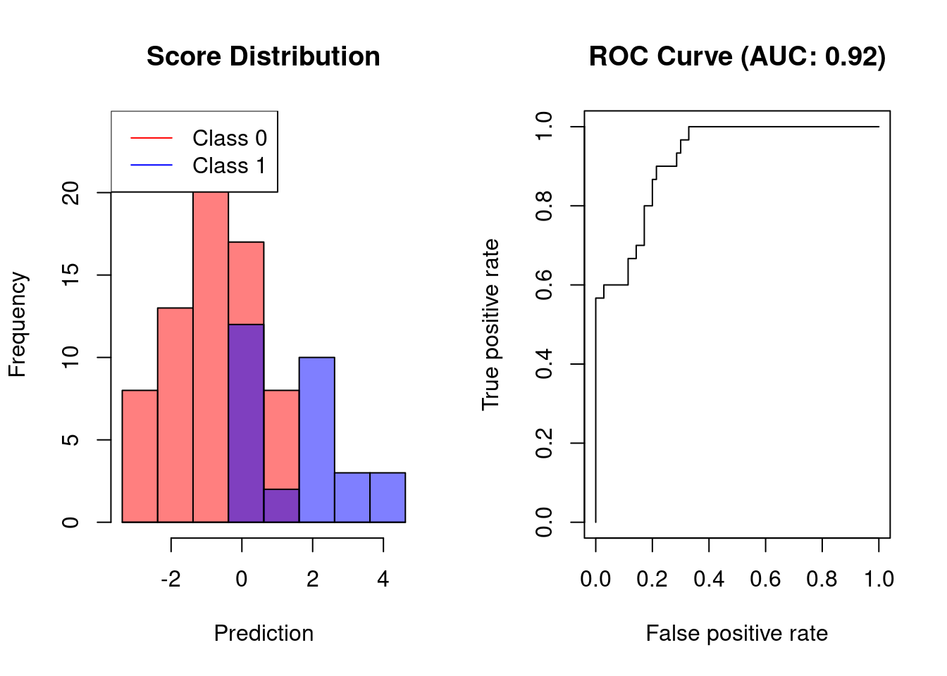 Interpreting ROC Curves, Precision-Recall Curves, and AUCs
