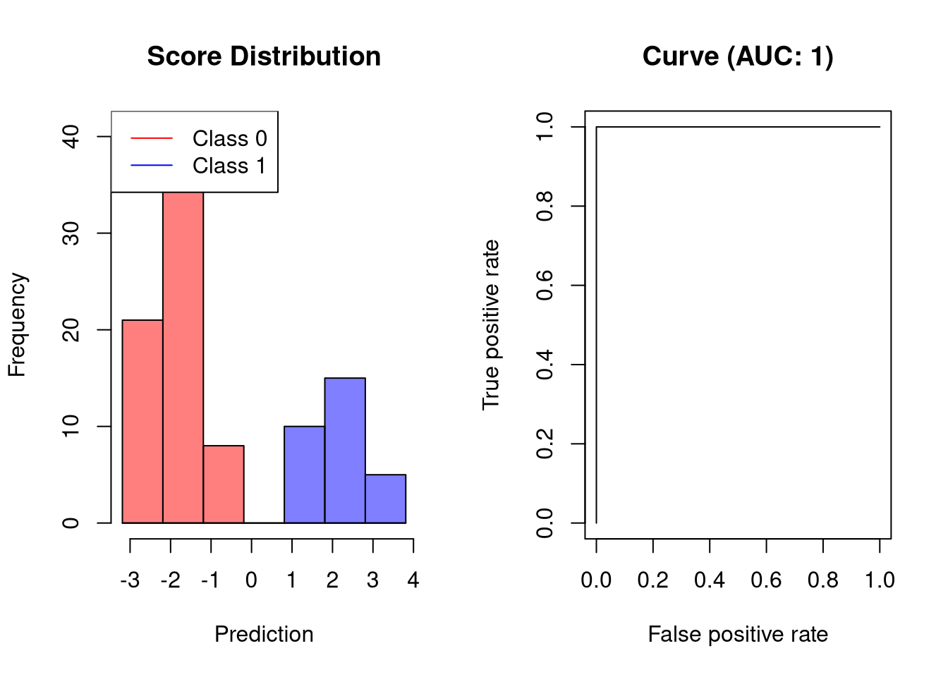 Interpreting ROC Curves, Precision-Recall Curves, and AUCs